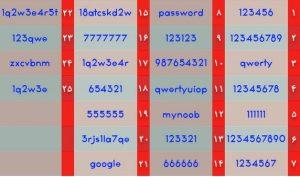 رمز عبور پسورد